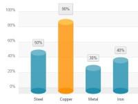 Pure CSS3 Html List Based Column Bar Chart