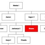 Create A Family / Organization Tree Using JavaScript and Canvas – ftree.js