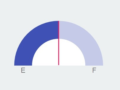 Material design style gauge control with javascript and for Material design table css