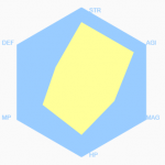 Minimal Hexagon Radar Chart With JavaScript – Six.js