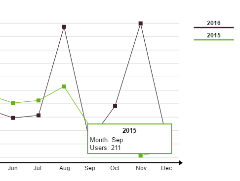 Small Line Chart Generator With JavaScript And Canvas – jschart