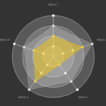 Customizable SVG-based Radar Chart Library – maturity-radar