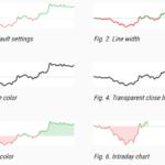 JavaScript Chart Library The Stock Market – dailyChart