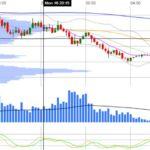 Candlestick Chart With Technical Indicators – DojiChart