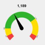 Customizable Gauge Library With JavaScript And Canvas – Gauge.js
