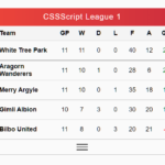 Sortable & Expandable Football League Table In JavaScript – soccer.js