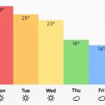 Beautiful CSS Chart & Graph Framework – Charts.css