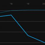 Customizable SVG Line Chart JavaScript Library – odi.linechart.js